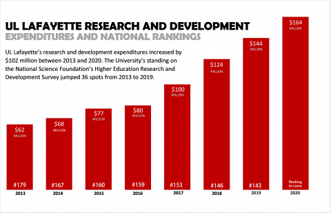 UL Lafayette Research and Development graph